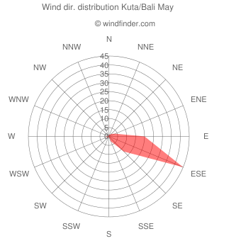 Wind direction distribution Kuta/Bali May
