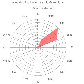 Wind direction distribution Kahului/Maui June