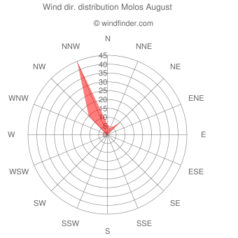 Wind direction distribution Molos August