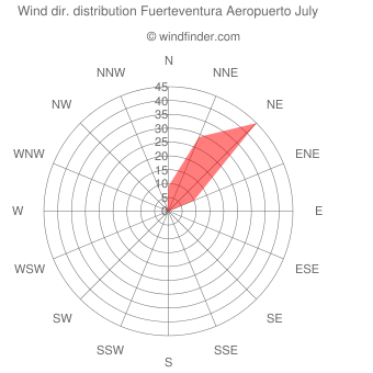 Wind direction distribution Fuerteventura Aeropuerto July