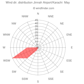 Wind direction distribution Jinnah Airport/Karachi  May