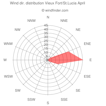 Wind direction distribution Vieux Fort/St.Lucia April