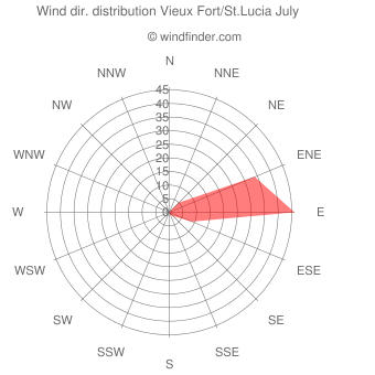 Wind direction distribution Vieux Fort/St.Lucia July