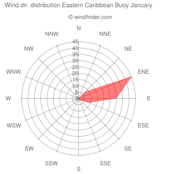 Wind direction distribution Eastern Caribbean Buoy January