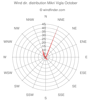 Wind direction distribution Mikri Vigla October