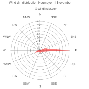 Wind direction distribution Neumayer III November