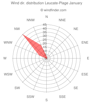 Wind direction distribution Leucate-Plage January