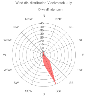 Wind direction distribution Vladivostok July