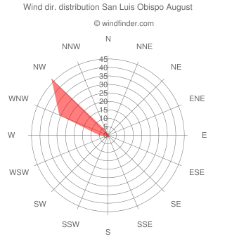 Wind direction distribution San Luis Obispo August