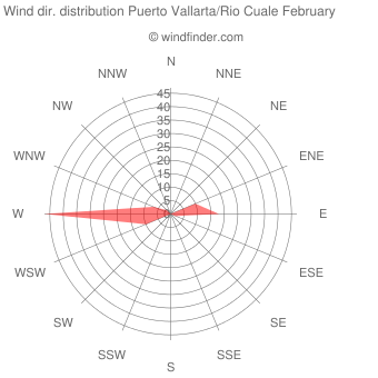 Wind direction distribution Puerto Vallarta/Rio Cuale February