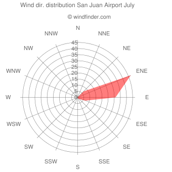 Wind direction distribution San Juan Airport July