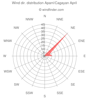 Wind direction distribution Aparri/Cagayan April