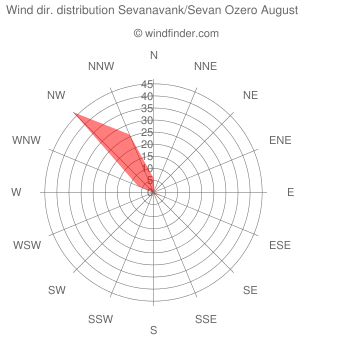 Wind direction distribution Sevanavank/Sevan Ozero August