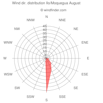 Wind direction distribution Ilo/Moquegua August