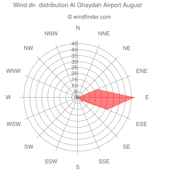Wind direction distribution Al Ghaydah Airport August