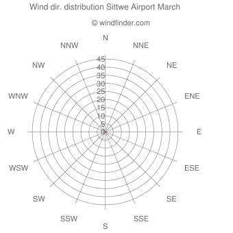Wind direction distribution Sittwe Airport March
