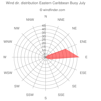 Wind direction distribution Eastern Caribbean Buoy July