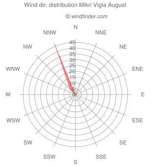 Wind direction distribution Mikri Vigla August