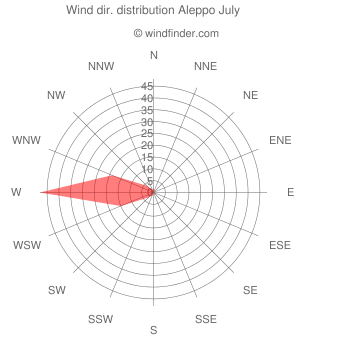 Wind direction distribution Aleppo July