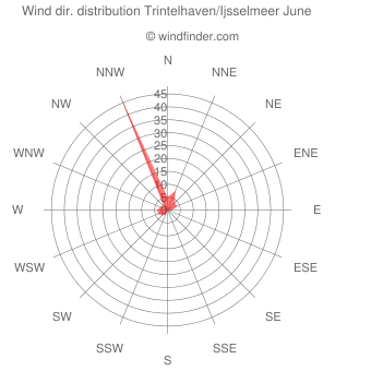 Wind direction distribution Trintelhaven/Ijsselmeer June