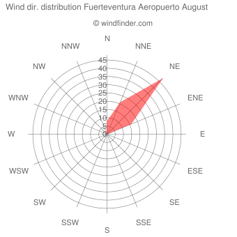 Wind direction distribution Fuerteventura Aeropuerto August
