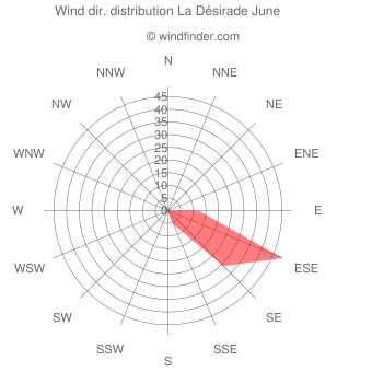 Wind direction distribution La Désirade June