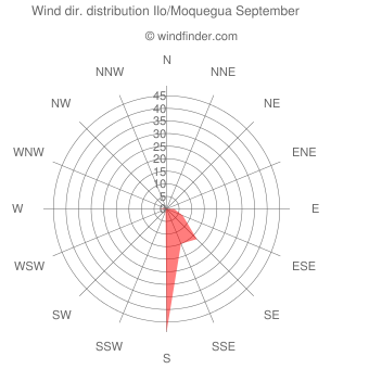 Wind direction distribution Ilo/Moquegua September
