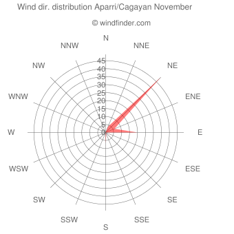 Wind direction distribution Aparri/Cagayan November