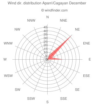 Wind direction distribution Aparri/Cagayan December
