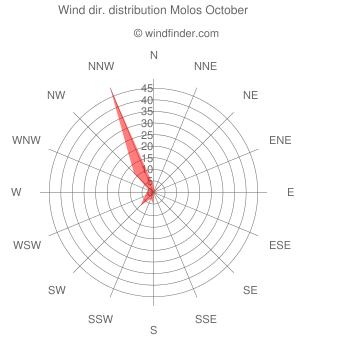 Wind direction distribution Molos October