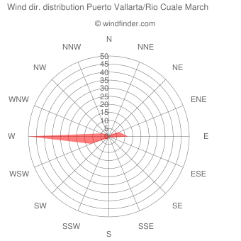 Wind direction distribution Puerto Vallarta/Rio Cuale March