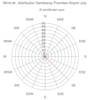 Wind direction distribution Sandoway/Thandwe Airport July