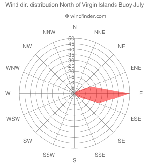 Wind direction distribution North of Virgin Islands Buoy July