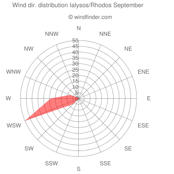 Wind direction distribution Ialysos/Rhodos September