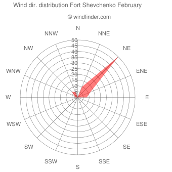 Wind direction distribution Fort Shevchenko February