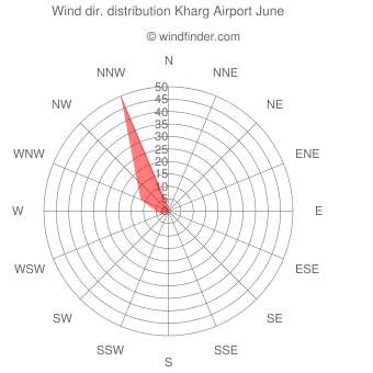 Wind direction distribution Kharg Airport June