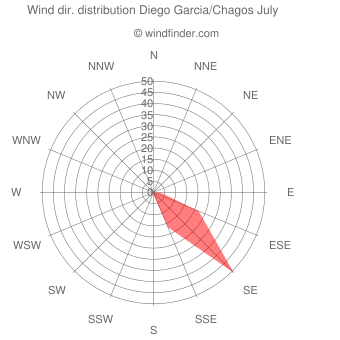 Wind direction distribution Diego Garcia/Chagos July