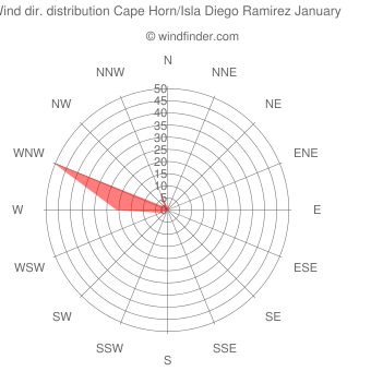 Wind direction distribution Cape Horn/Isla Diego Ramirez January