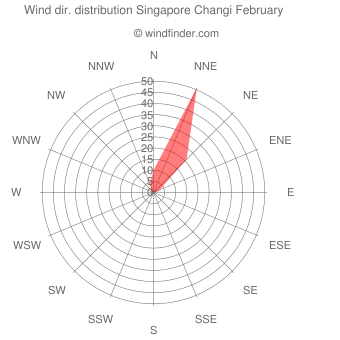 Wind direction distribution Singapore Changi February