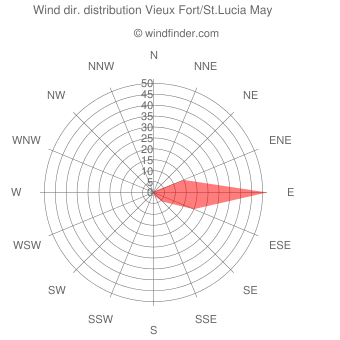 Wind direction distribution Vieux Fort/St.Lucia May