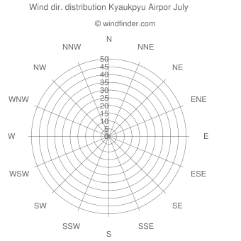 Wind direction distribution Kyaukpyu Airpor July