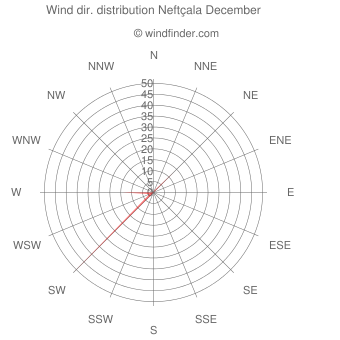 Wind direction distribution Neftçala December