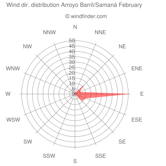 Wind direction distribution Arroyo Barril/Samaná February