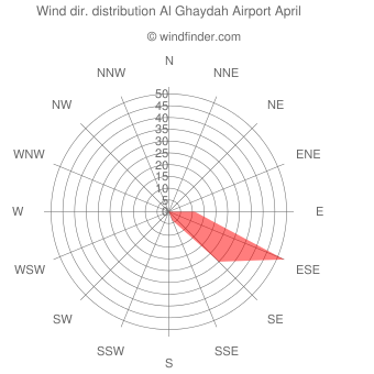 Wind direction distribution Al Ghaydah Airport April