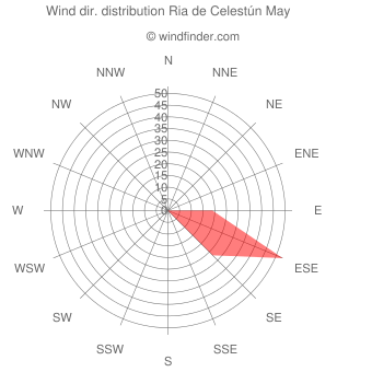 Wind direction distribution Ria de Celestún May