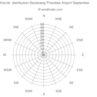 Wind direction distribution Sandoway/Thandwe Airport September