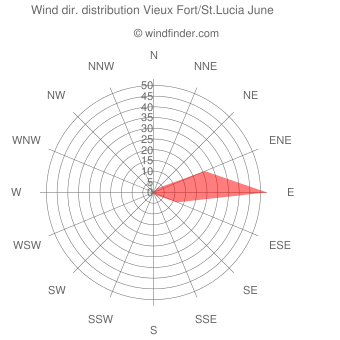 Wind direction distribution Vieux Fort/St.Lucia June