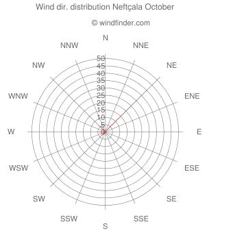 Wind direction distribution Neftçala October