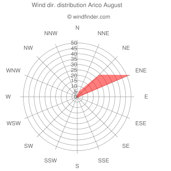 Wind direction distribution Arico August