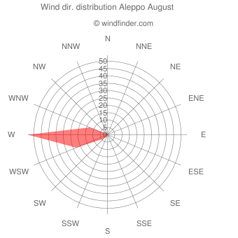 Wind direction distribution Aleppo August